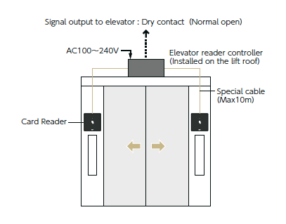 MIWA Elevator Card Reader diagram