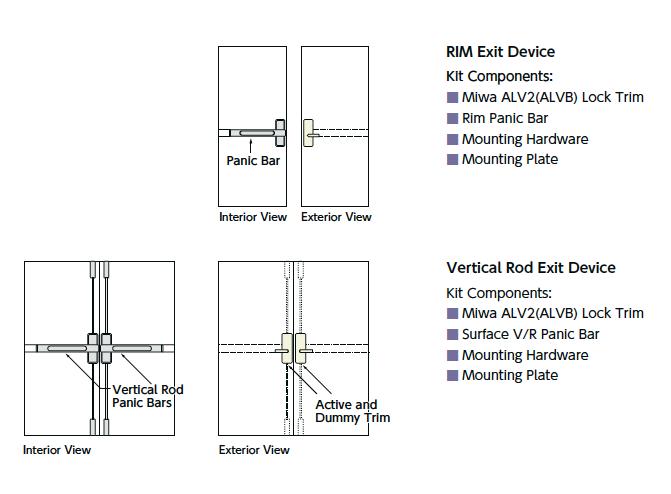 Exit Device diagram